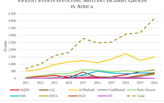 Czy islamizacja Afryki niesie pokój Afrykańczykom?