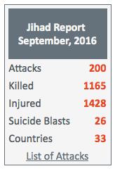 Licznik ofiar dla Allaha - 1165 zabitych we wrześniu 2016
